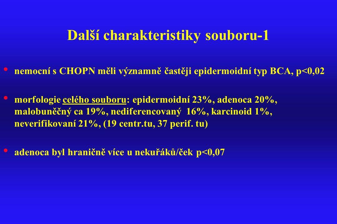 Další charakteristiky souboru-1 nemocní s CHOPN měli významně častěji epidermoidní typ BCA, p<0,02 morfologie celého souboru: epidermoidní 23%, adenoc