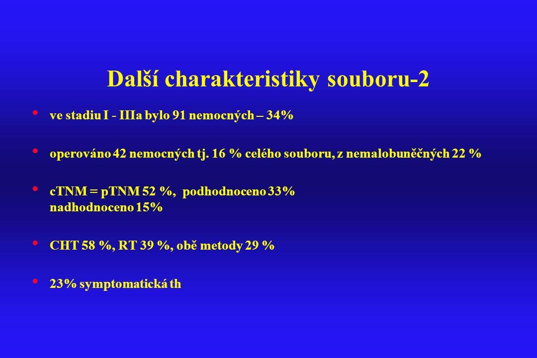 Další charakteristiky souboru-2 ve stadiu I - IIIa bylo 91 nemocných – 34% operováno 42 nemocných tj. 16 % celého souboru, z nemalobuněčných 22 % cTNM