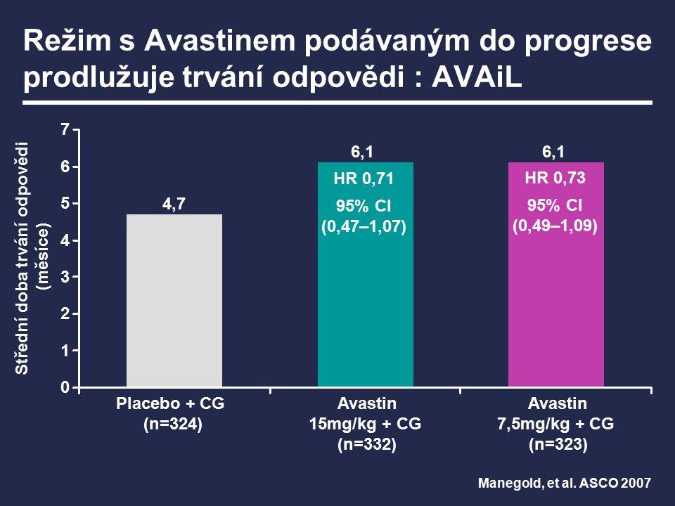 Režim s Avastinem podávaným do progrese prodlužuje přežití bez progrese (PFS): AVAiL Placebo + CG Avastin 15 mg/kg + CG Avastin 7,5 mg/kg + CG HR (95% CI) 0,82 (0,68–0,98) 0,75 (0,62–0,91) p0,03010,0026 Medián PFS (měsíce)6,16,56,7 1,0 0,8 0,6 0,4 0,2 0 Pravděpodobnost PFS Doba (měsíce) 0369121518 Cílem studie nebylo porovnání dvou dávek Avastinu Manegold, et al.