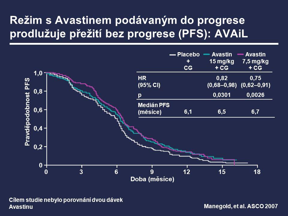 0612182430364248 Doba (měsíce) Režim s Avastinem podávaným do progrese prodlužuje přežití (OS): E4599 Sandler, et al.