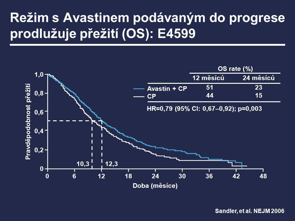 Režim s Avastinem podávaným do progrese zlepšuje výsledky u různých nádorů 1 Hurwitz, et al.