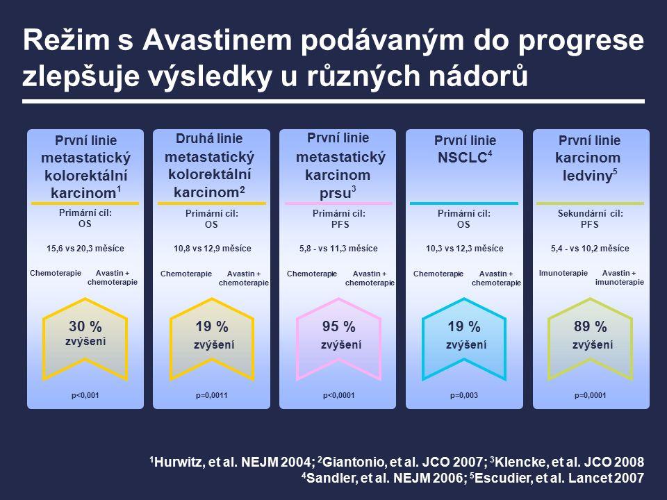 Režim s Avastinem podávaným do progrese zlepšuje výsledky u různých nádorů 1 Hurwitz, et al. NEJM 2004; 2 Giantonio, et al. JCO 2007; 3 Klencke, et al