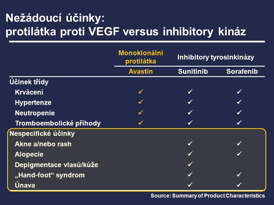 """Nežádoucí účinky: protilátka proti VEGF versus inhibitory kináz Monoklonální protilátka Inhibitory tyrosinkinázy AvastinSunitinibSorafenib Účinek třídy Krvácení Hypertenze Neutropenie Tromboembolické příhody Nespecifické účinky Akne a/nebo rash Alopecie Depigmentace vlasů/kůže """"Hand-foot syndrom Únava Source: Summary of Product Characteristics"""