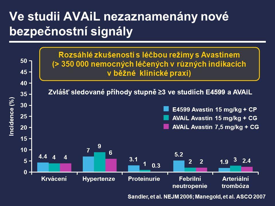 Ve studii AVAiL nezaznamenány nové bezpečnostní signály Krvácení Incidence (%) 50 45 40 35 30 25 20 15 10 5 0 E4599 Avastin 15 mg/kg + CP AVAiL Avastin 15 mg/kg + CG AVAiL Avastin 7,5 mg/kg + CG Zvlášť sledované příhody stupně ≥3 ve studiích E4599 a AVAiL HypertenzeProteinurieFebrilní neutropenie Arteriální trombóza Sandler, et al.