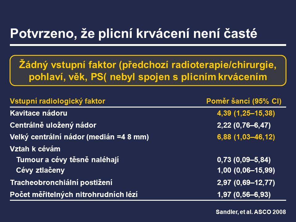 Potvrzeno, že plicní krvácení není časté Vstupní radiologický faktorPoměr šancí (95% CI) Kavitace nádoru 4,39 (1,25–15,38) Centrálně uložený nádor2,22 (0,76–6,47) Velký centrální nádor (medián =4 8 mm) 6,88 (1,03–46,12) Vztah k cévám Tumour a cévy těsně naléhají Cévy ztlačeny 0,73 (0,09–5,84) 1,00 (0,06–15,99) Tracheobronchiální postižení 2,97 (0,69–12,77) Počet měřitelných nitrohrudních lézí1,97 (0,56–6,93) Sandler, et al.
