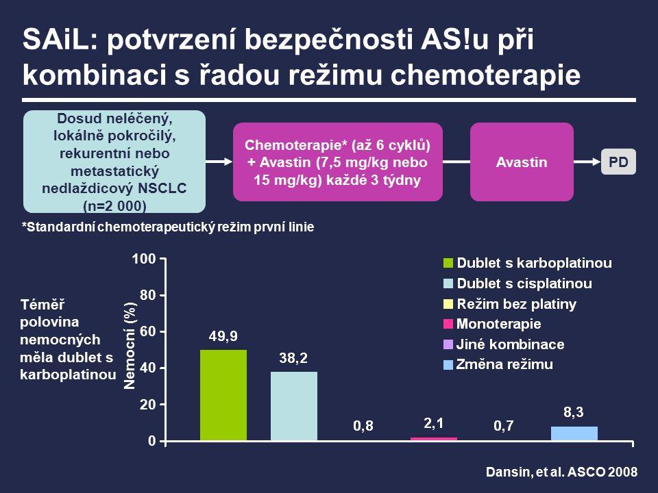 SAiL: potvrzení bezpečnosti AS!u při kombinaci s řadou režimu chemoterapie Dosud neléčený, lokálně pokročilý, rekurentní nebo metastatický nedlaždicový NSCLC (n=2 000) Chemoterapie* (až 6 cyklů) + Avastin (7,5 mg/kg nebo 15 mg/kg) každé 3 týdny PD *Standardní chemoterapeutický režim první linie Téměř polovina nemocných měla dublet s karboplatinou 100 80 60 40 20 0 Nemocní (%) Avastin Dansin, et al.