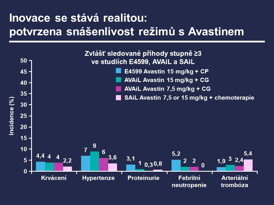 Průběžná analýza studie SAiL potvrzuje profil snášenlivosti režimů s Avastinem Vybrané zvlášť sledované příhody stupně 3–5 Všechny příhody (%) Příhody související s Avastinem (%) Hypertenze3,62,6 Proteinurie0,80,5 Tromboembolické příhody5,42,2 Jiné krvácení1,81,2 Hemoptýza0,2 Krvácení do CNS0,20,1 Dansin, et al.