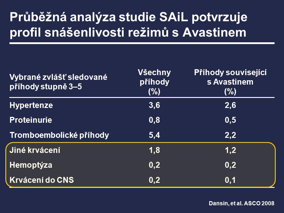 Ve studii SAiL byla incidence krvácení do CNS nízký (bezpečnost hodnocena u n=1,699) n Počet nemocných s příznaky poruch CNS46 Metastázy v CNS25 Bez metastáz v CNS21 Krvácení do CNS 3 Dansin, et al.