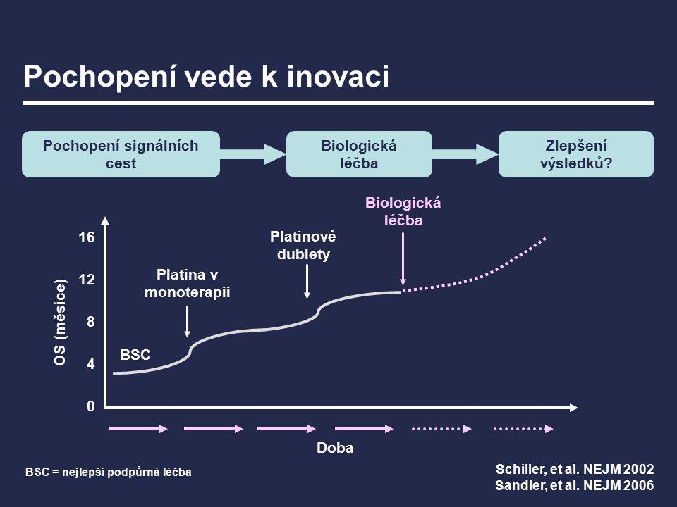 Zlepšení výsledků.Biologická léčba Pochopení vede k inovaci Schiller, et al.