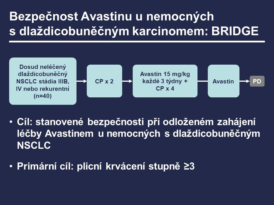Bezpečnost Avastinu u nemocných s dlaždicobuněčným karcinomem: BRIDGE Cíl: stanovené bezpečnosti při odloženém zahájení léčby Avastinem u nemocných s dlaždicobuněčným NSCLC Primární cíl: plicní krvácení stupně ≥3 Dosud neléčený dlaždicobuněčný NSCLC stádia IIIB, IV nebo rekurentní (n=40) CP x 2 Avastin 15 mg/kg každé 3 týdny + CP x 4 PD Avastin