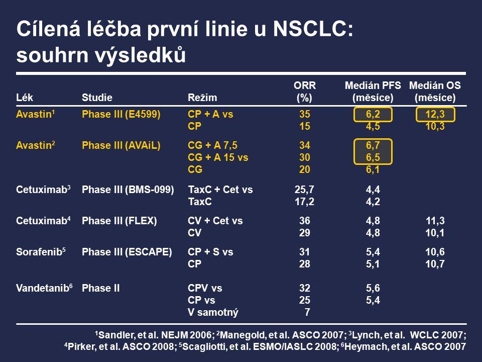 Fáze I/IIFáze IIFáze III E1505: chemoterapie ± Avastin 15 mg/kg v adjuvanci (n=1 500) BeTa LUNG: Tarceva ± Avastin 15 mg/kg v druhé linii (n=650) PASSPORT: 15 mg/kg + chemoterapie nebo Tarceva v první/druhé linii (CNS meatstázy) (n=110) ML19389: 15 mg/kg + Tarceva v první linie následovaná chemoterapií (n=109) MO18632: 15 mg/kg + Tarceva v první linii (n=46) BO20571: 15 mg/kg + Tarceva nebo chemoterapie v první linii (n=200) BRIDGE: 15 mg/kg + CP u dlaždicobuněčného karcinomu (n=40) Rozsáhlý klinický program Avastinu: příspěvek k hledání možností pro zlepšení výsledků léčby NSCLC ATLAS: 15 mg/kg + Tarceva jako udržovací léčba po Avastinu plus chemoterapii (n=1 150)