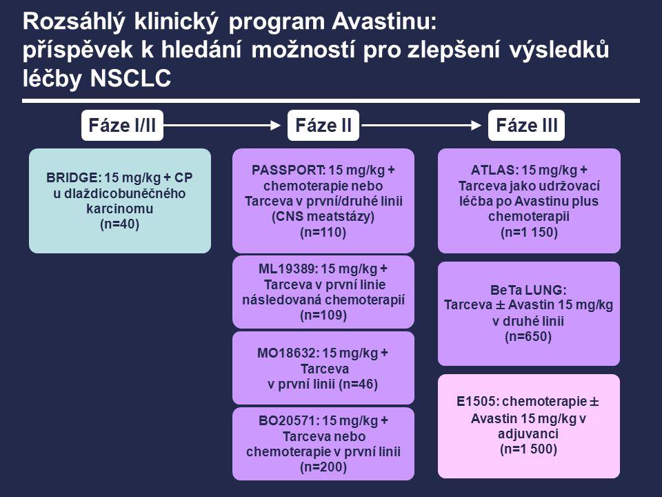 Fáze I/IIFáze IIFáze III E1505: chemoterapie ± Avastin 15 mg/kg v adjuvanci (n=1 500) BeTa LUNG: Tarceva ± Avastin 15 mg/kg v druhé linii (n=650) PASS