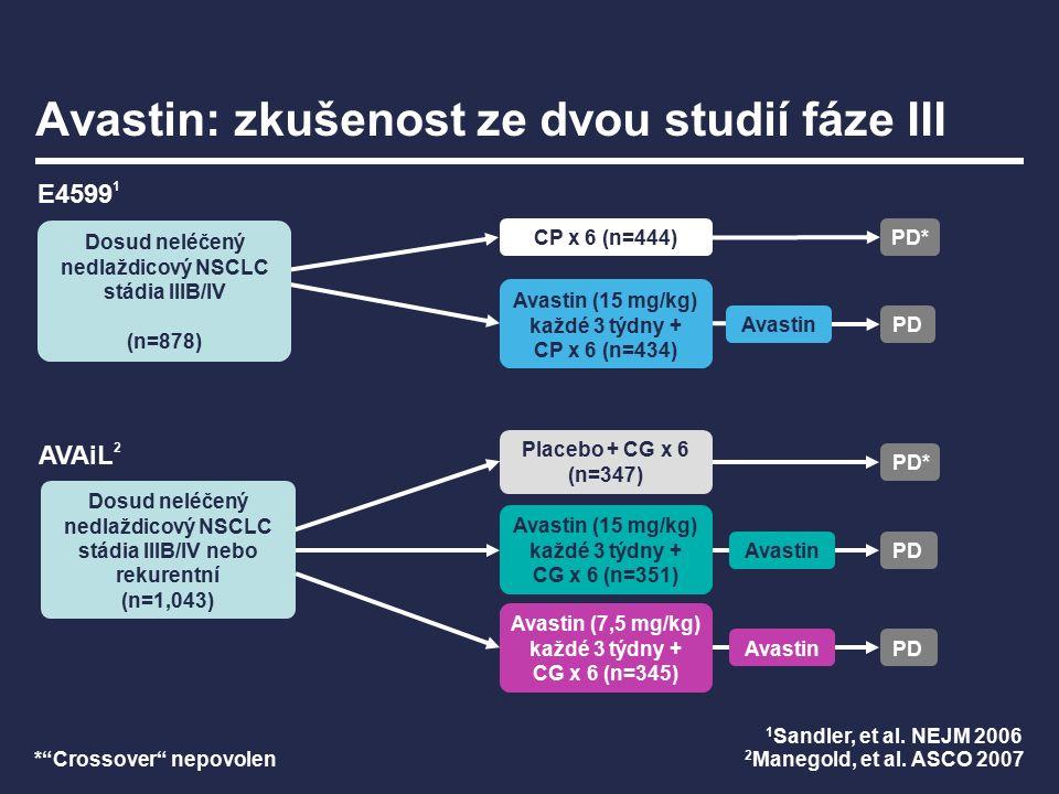 Avastin: zkušenost ze dvou studií fáze III CP x 6 (n=444) PD* PD E4599 1 * Crossover nepovolen 1 Sandler, et al.
