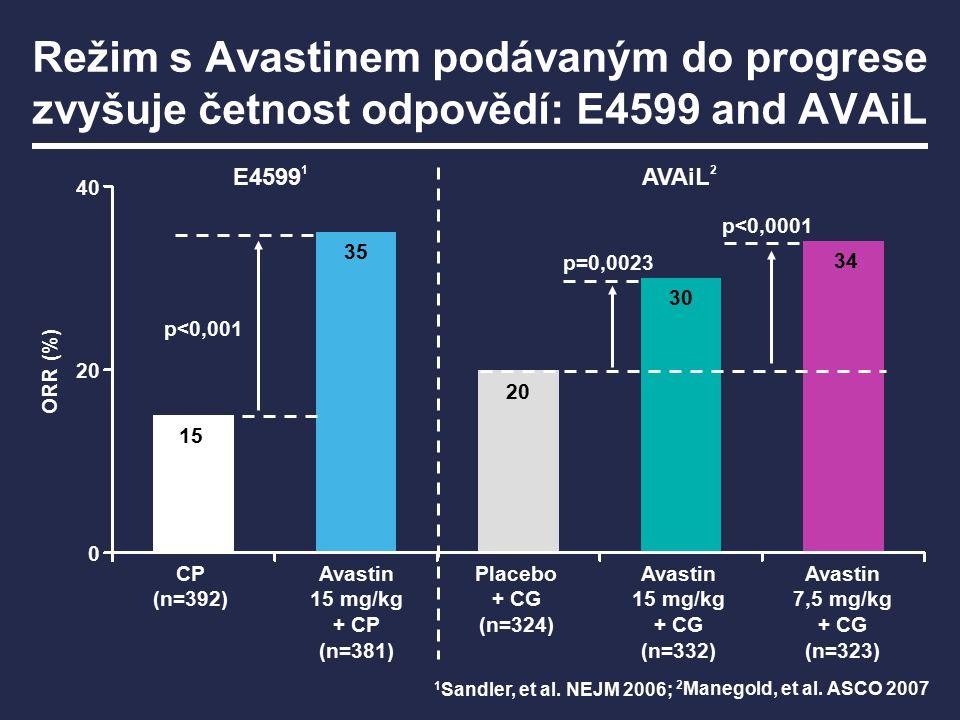 1 Sandler, et al. NEJM 2006; Avastin 7,5 mg/kg + CG (n=323) Avastin 15 mg/kg + CG (n=332) Placebo + CG (n=324) Avastin 15 mg/kg + CP (n=381) CP (n=392