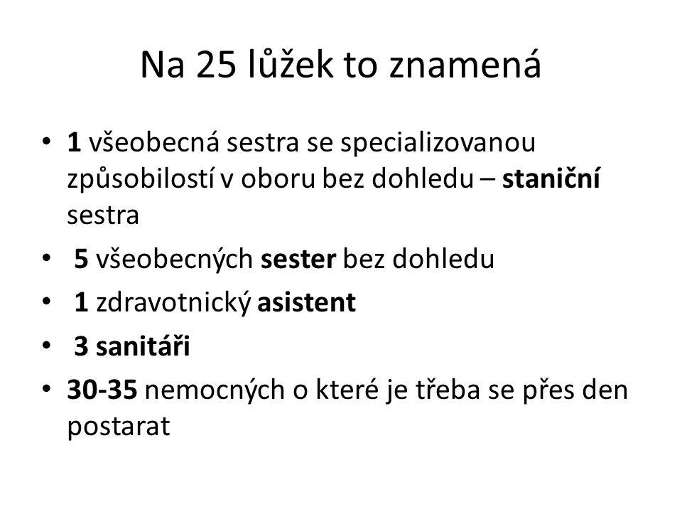 Na 25 lůžek to znamená 1 všeobecná sestra se specializovanou způsobilostí v oboru bez dohledu – staniční sestra 5 všeobecných sester bez dohledu 1 zdravotnický asistent 3 sanitáři 30-35 nemocných o které je třeba se přes den postarat