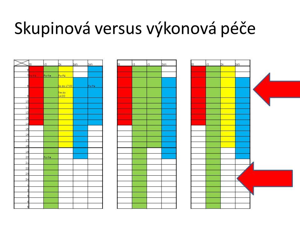 SSVSZASAN SSVS SAN SSVSZASAN 6 7Po-PáPo-NePo-Pá 8 So do 17:00 Po-Pá 9 Ne do 14:00 10 11 12 13 14 15 16 17 18 19 20 Po-Ne 21 22 23 24 1 2 3 4 5 Skupinová versus výkonová péče
