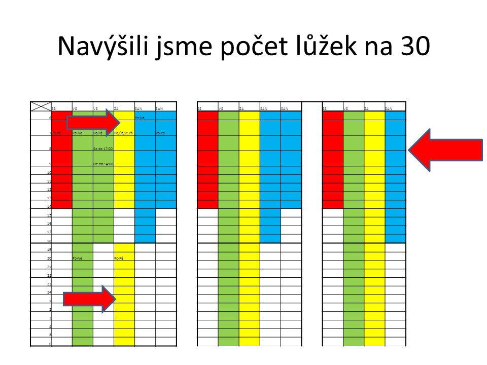 Navýšili jsme počet lůžek na 30 SSVS ZASAN SSVSZASAN SSVSZASAN 6 Po-Ne 7Po-PáPo-NePo-PáPo,Út,St,Pá Po-Pá 8 So do 17:00 9 Ne do 14:00 10 11 12 13 14 15 16 17 18 19 20 Po-Ne Po-Pá 21 22 23 24 1 2 3 4 5 6
