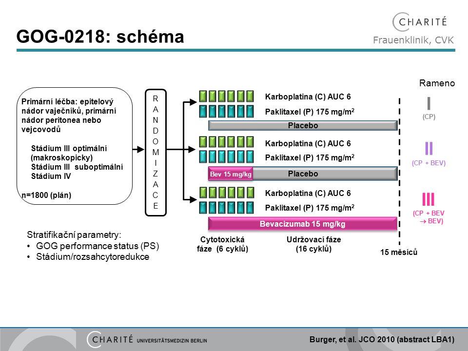 Frauenklinik, CVK GOG-0218: schéma Bevacizumab 15 mg/kg 15 měsíců Paklitaxel (P) 175 mg/m 2 Karboplatina (C) AUC 6 Paklitaxel (P) 175 mg/m 2 Karboplatina (C) AUC 6 Paklitaxel (P) 175 mg/m 2 Placebo Primární léčba: epitelový nádor vaječníků, primární nádor peritonea nebo vejcovodů Stádium III optimální (makroskopicky) Stádium III suboptimální Stádium IV n=1800 (plán) Bev 15 mg/kg RANDOMIZACERANDOMIZACE Stratifikační parametry: GOG performance status (PS) Stádium/rozsahcytoredukce Cytotoxická fáze (6 cyklů) Udržovací fáze (16 cyklů) Rameno I (CP) II (CP + BEV) III (CP + BEV  BEV) Burger, et al.