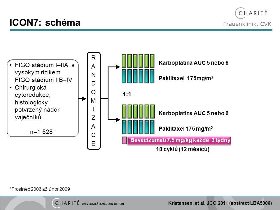 Frauenklinik, CVK ICON7: schéma Paklitaxel 175mg/m 2 Karboplatina AUC 5 nebo 6 Paklitaxel 175 mg/m 2 1:1 FIGO stádium I–IIA s vysokým rizikem FIGO stádium IIB–IV Chirurgická cytoredukce, histologicky potvrzený nádor vaječníků n=1 528* Bevacizumab 7,5 mg/kg každé 3 týdny RANDOMIZACERANDOMIZACE Kristensen, et al.