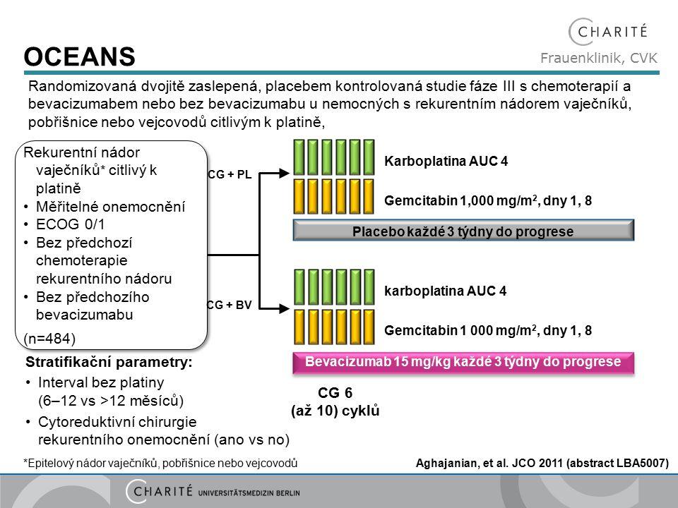 Frauenklinik, CVK OCEANS Gemcitabin 1,000 mg/m 2, dny 1, 8 Karboplatina AUC 4 karboplatina AUC 4 Gemcitabin 1 000 mg/m 2, dny 1, 8 Bevacizumab 15 mg/kg každé 3 týdny do progrese Placebo každé 3 týdny do progrese Stratifikační parametry: Interval bez platiny (6–12 vs >12 měsíců) Cytoreduktivní chirurgie rekurentního onemocnění (ano vs no) CG 6 (až 10) cyklů Rekurentní nádor vaječníků * citlivý k platině Měřitelné onemocnění ECOG 0/1 Bez předchozí chemoterapie rekurentního nádoru Bez předchozího bevacizumabu (n=484) Rekurentní nádor vaječníků * citlivý k platině Měřitelné onemocnění ECOG 0/1 Bez předchozí chemoterapie rekurentního nádoru Bez předchozího bevacizumabu (n=484) CG + PL CG + BV Aghajanian, et al.