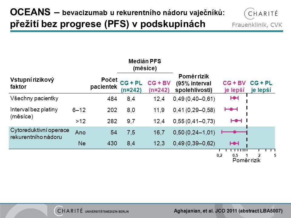 Frauenklinik, CVK Medián PFS (měsíce) Vstupní rizikový faktor Počet pacientek CG + PL (n=242) CG + BV (n=242) Poměr rizik (95% interval spolehlivosti) CG + BV je lepší CG + PL je lepší Všechny pacientky 4848,412,40,49 (0,40–0,61) Interval bez platiny (měsíce) 6–122028,011,90,41 (0,29–0,58) >122829,712,40,55 (0,41–0,73) Cytoreduktivní operace rekurentního nádoru Ano547,516,70,50 (0,24–1,01) NeNe4308,412,30,49 (0,39–0,62) Poměr rizik 0,20,5125 OCEANS – bevacizumab u rekurentního nádoru vaječníků: přežití bez progrese (PFS) v podskupinách Aghajanian, et al.