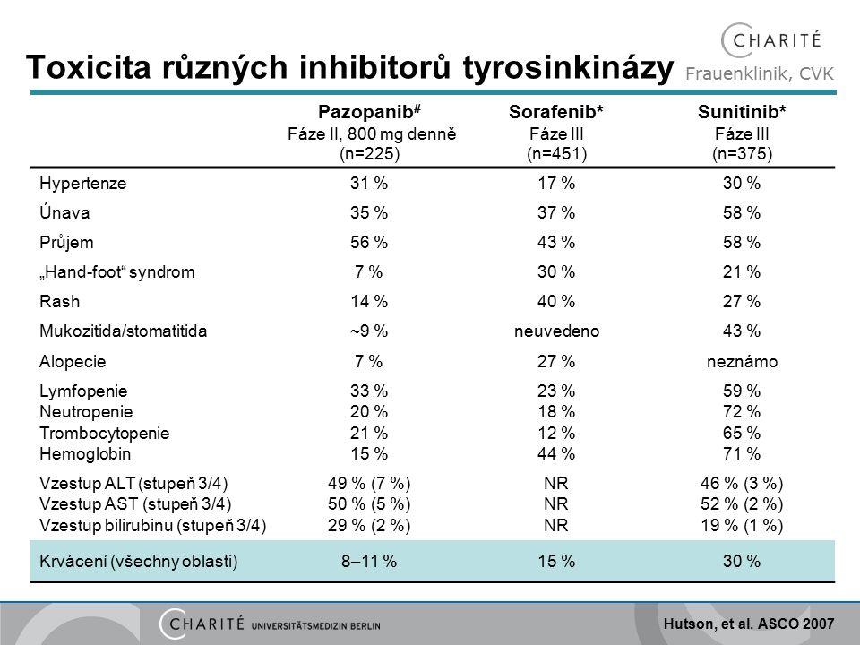 """Frauenklinik, CVK Pazopanib # Fáze II, 800 mg denně (n=225) Sorafenib* Fáze III (n=451) Sunitinib* Fáze III (n=375) Hypertenze31 %17 %30 % Únava35 %37 %58 % Průjem56 %43 %58 % """"Hand-foot syndrom7 %30 %21 % Rash14 %40 %27 % Mukozitida/stomatitida~9 %neuvedeno43 % Alopecie7 %27 %neznámo Lymfopenie Neutropenie Trombocytopenie Hemoglobin 33 % 20 % 21 % 15 % 23 % 18 % 12 % 44 % 59 % 72 % 65 % 71 % Vzestup ALT (stupeň 3/4) Vzestup AST (stupeň 3/4) Vzestup bilirubinu (stupeň 3/4) 49 % (7 %) 50 % (5 %) 29 % (2 %) NR 46 % (3 %) 52 % (2 %) 19 % (1 %) Krvácení (všechny oblasti)8–11 %15 %30 % Hutson, et al."""