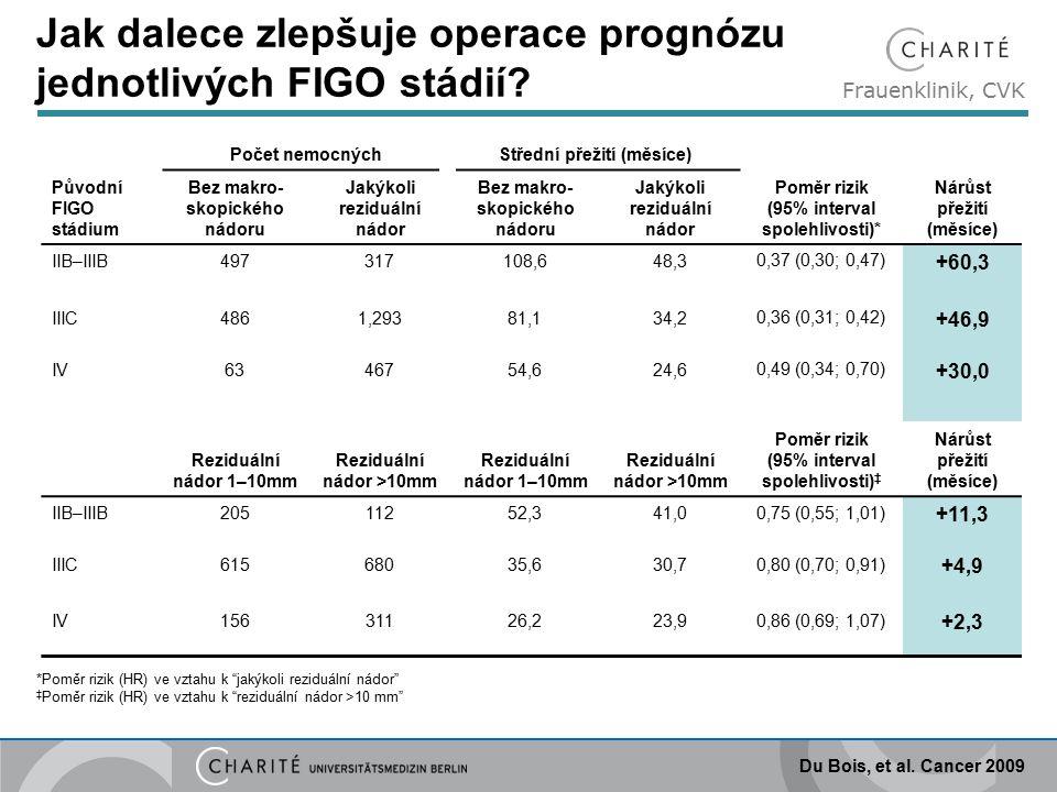 Frauenklinik, CVK OCEANS – bevacizumab u rekurentního nádoru vaječníků: primární analýza přežití bez progrese (PFS) 242177451130CG + PL (n=242) CG + BV (n=242) Příhody, n (%) 187 (77)151 (62) Medián PFS, měsíce (95% interval spolehlivosti) 8,4 (8,3–9,7) 12,4 (11,4–12,7) Poměr rizik – stratifikovaná analýza (95% interval spolehlivosti) Log-rank p 0,484 (0,388–0,605) <0,0001 Doba (měsíce) Počet v riziku 2422039233110CG + BV Pravděpodobnost přežití bez progrese0612182430 Aghajanian, et al.