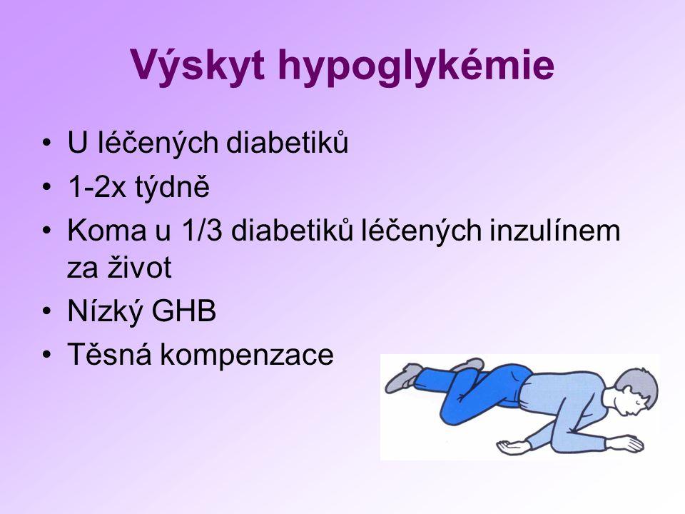 Výskyt hypoglykémie U léčených diabetiků 1-2x týdně Koma u 1/3 diabetiků léčených inzulínem za život Nízký GHB Těsná kompenzace