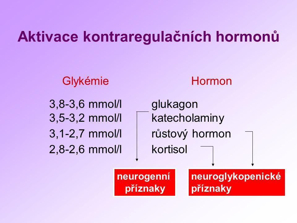 Aktivace kontraregulačních hormonů GlykémieHormon 3,8-3,6 mmol/lglukagon 3,5-3,2 mmol/lkatecholaminy 3,1-2,7 mmol/lrůstový hormon 2,8-2,6 mmol/lkortisol neurogenní příznaky neuroglykopenické příznaky