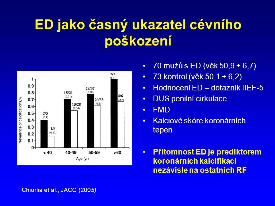 ED jako časný ukazatel cévního poškození 70 mužů s ED (věk 50,9 ± 6,7) 73 kontrol (věk 50,1 ± 6,2) Hodnocení ED – dotazník IIEF-5 DUS penilní cirkulace FMD Kalciové skóre koronárních tepen Přítomnost ED je prediktorem koronárních kalcifikací nezávisle na ostatních RF Chiurlia et al., JACC (2005) Chiurlia et al., JACC (2005)