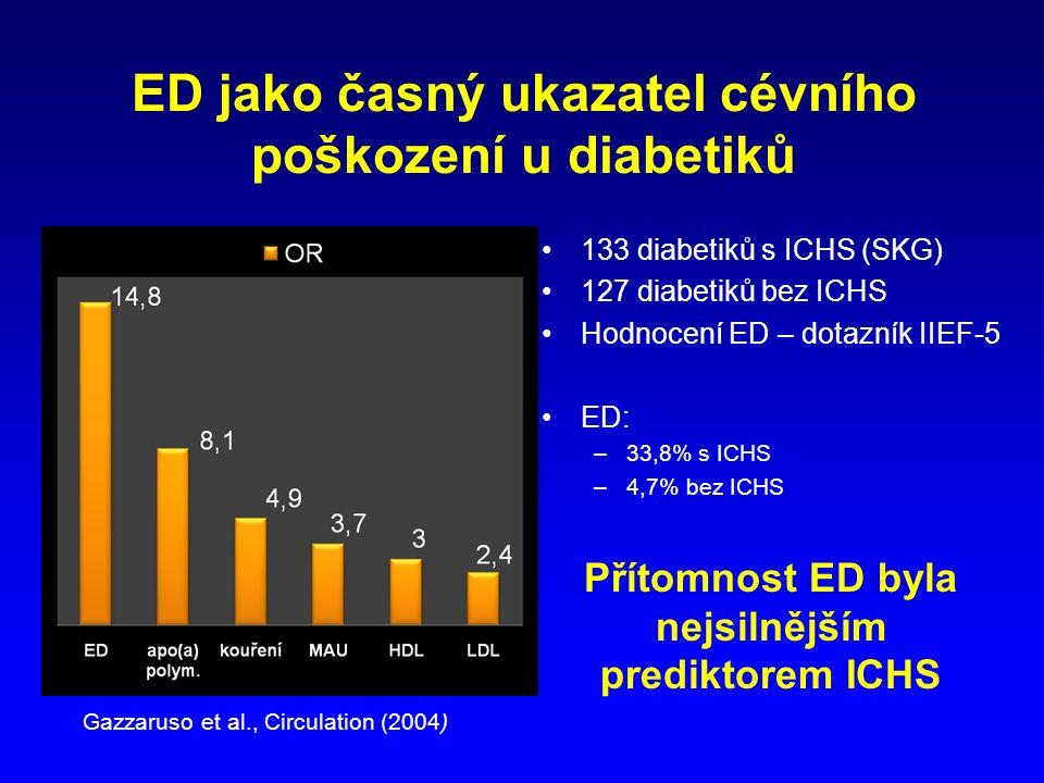 ED jako časný ukazatel cévního poškození u diabetiků 133 diabetiků s ICHS (SKG) 127 diabetiků bez ICHS Hodnocení ED – dotazník IIEF-5 ED: –33,8% s ICHS –4,7% bez ICHS Přítomnost ED byla nejsilnějším prediktorem ICHS Chiurlia et al., JACC (2005) Gazzaruso et al., Circulation (2004)