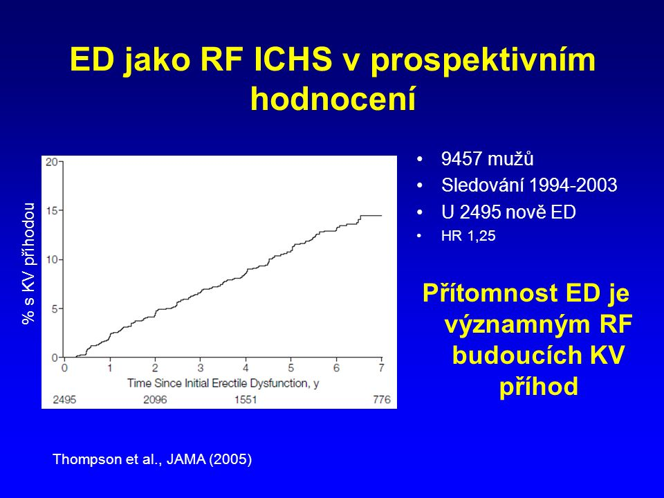 ED jako RF ICHS v prospektivním hodnocení 9457 mužů Sledování 1994-2003 U 2495 nově ED HR 1,25 Přítomnost ED je významným RF budoucích KV příhod Thompson et al., JAMA (2005) % s KV příhodou
