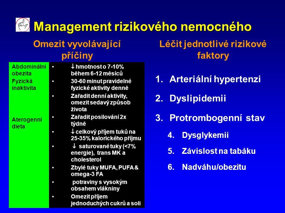 Management rizikového nemocného Omezit vyvolávající příčiny Léčit jednotlivé rizikové faktory 1.Arteriální hypertenzi 2.Dyslipidemii 3.Protrombogenní stav 4.Dysglykemii 5.Závislost na tabáku 6.Nadváhu/obezitu Abdominální obezita Fyzická inaktivita Aterogenní dieta  hmotnost o 7-10% během 6-12 měsíců 30-60 minut pravidelné fyzické aktivity denně Zařadit denní aktivity, omezit sedavý způsob života Zařadit posilování 2x týdně  celkový příjem tuků na 25-35% kalorického příjmu  saturované tuky (<7% energie), trans MK a cholesterol Zbylé tuky MUFA, PUFA & omega-3 FA potraviny s vysokým obsahem vlákniny Omezit příjem jednoduchých cukrů a soli
