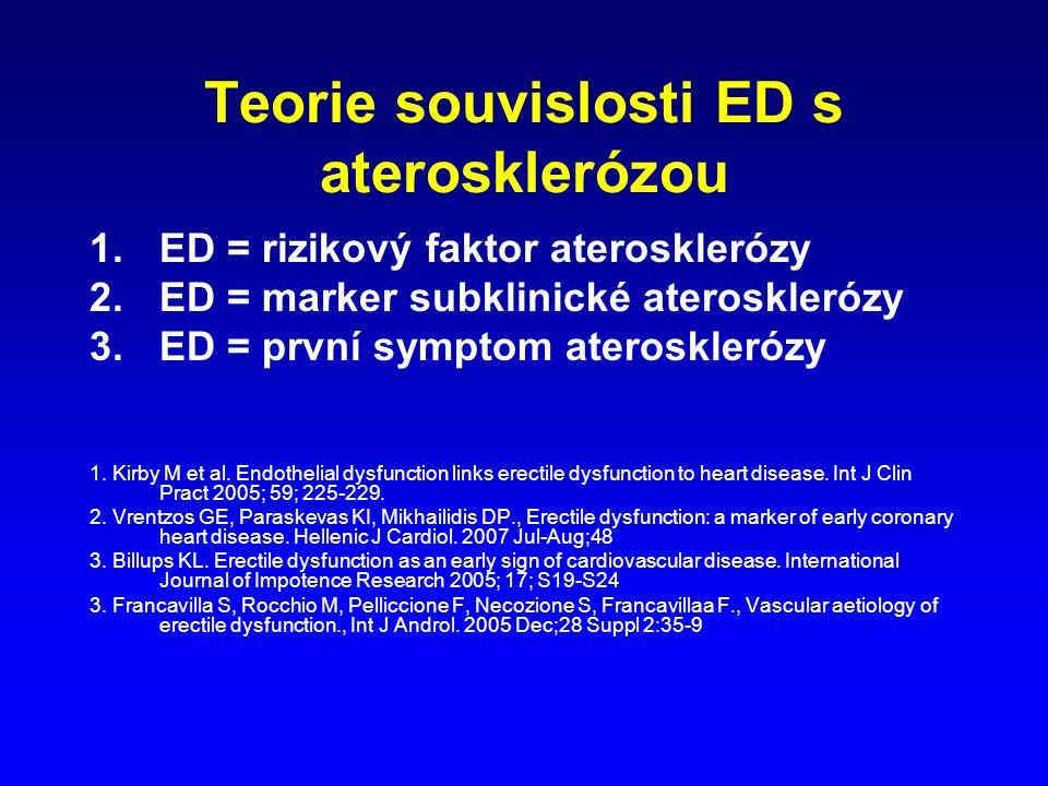 Teorie souvislosti ED s aterosklerózou 1.ED = rizikový faktor aterosklerózy 2.ED = marker subklinické aterosklerózy 3.ED = první symptom aterosklerózy 1.