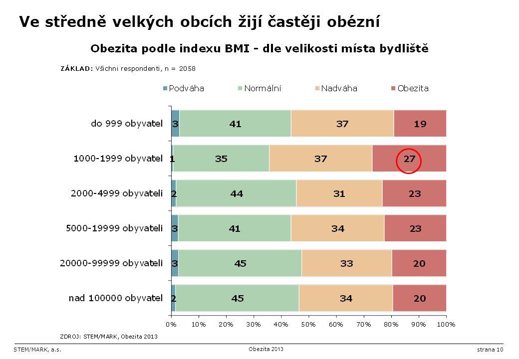 STEM/MARK, a.s.Obezita 2013 strana 10 Ve středně velkých obcích žijí častěji obézní