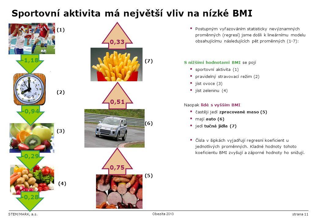 STEM/MARK, a.s.Obezita 2013 strana 11 (1) (7) (2) (6) (3) (5) (4) Sportovní aktivita má největší vliv na nízké BMI  Postupným vyřazováním statisticky nevýznamných proměnných (regresí) jsme došli k lineárnímu modelu obsahujícímu následujících pět proměnných (1-7): S nižšími hodnotami BMI se pojí  sportovní aktivita (1)  pravidelný stravovací režim (2)  jíst ovoce (3)  jíst zeleninu (4) Naopak lidé s vyšším BMI  častěji jedí zpracované maso (5)  mají auto (6)  jedí tučná jídla (7)  Čísla v šipkách vyjadřují regresní koeficient u jednotlivých proměnných.