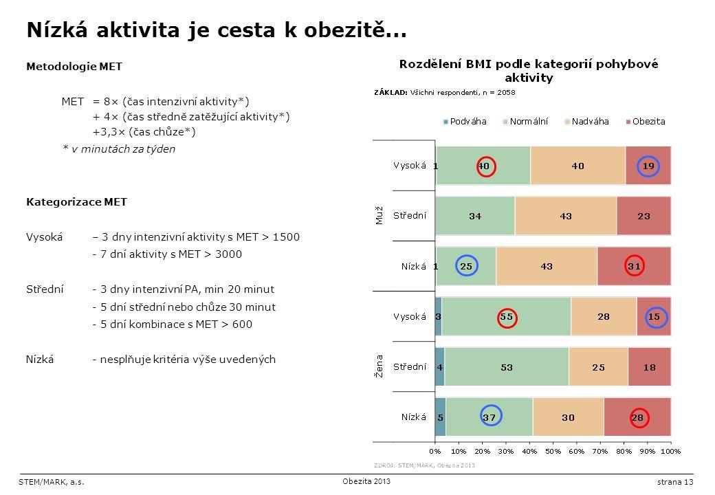 STEM/MARK, a.s.Obezita 2013 strana 13 Nízká aktivita je cesta k obezitě...