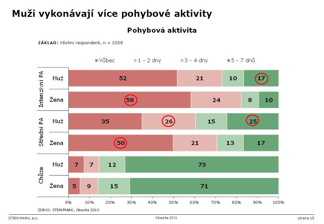 STEM/MARK, a.s.Obezita 2013 strana 15 Muži vykonávají více pohybové aktivity