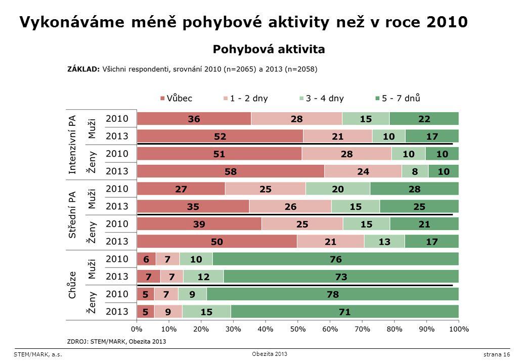 STEM/MARK, a.s.Obezita 2013 strana 16 Vykonáváme méně pohybové aktivity než v roce 2010