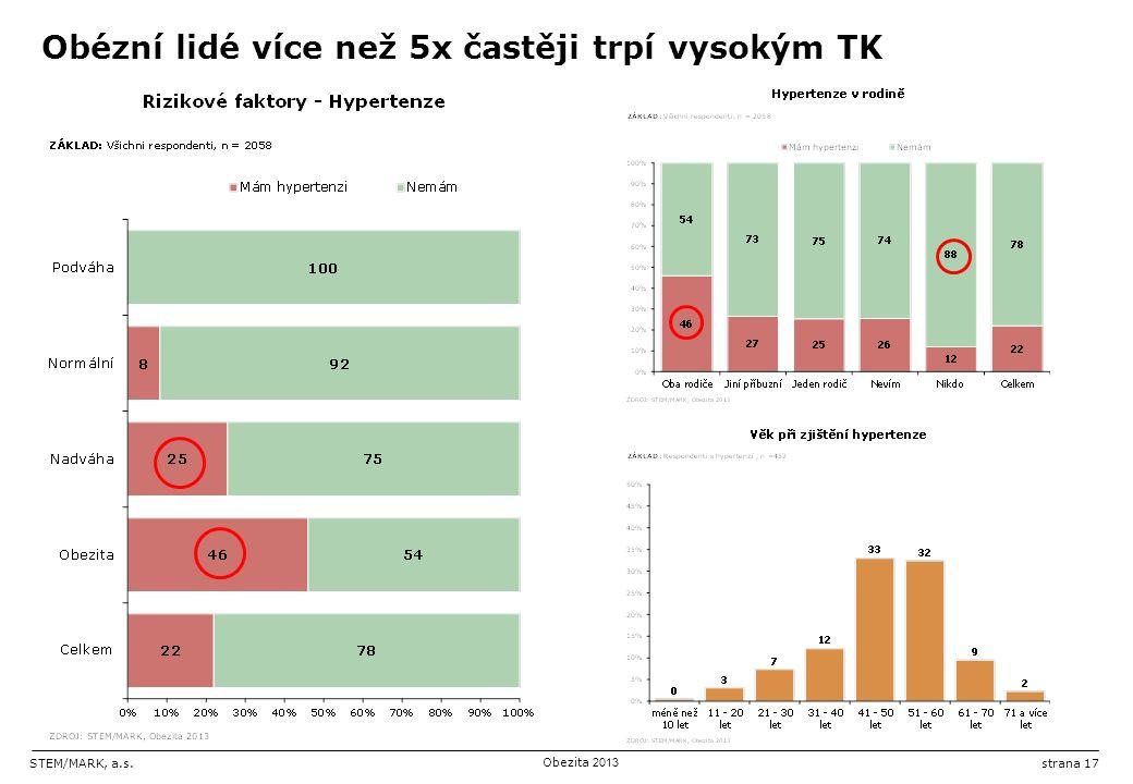 STEM/MARK, a.s.Obezita 2013 strana 17 Obézní lidé více než 5x častěji trpí vysokým TK