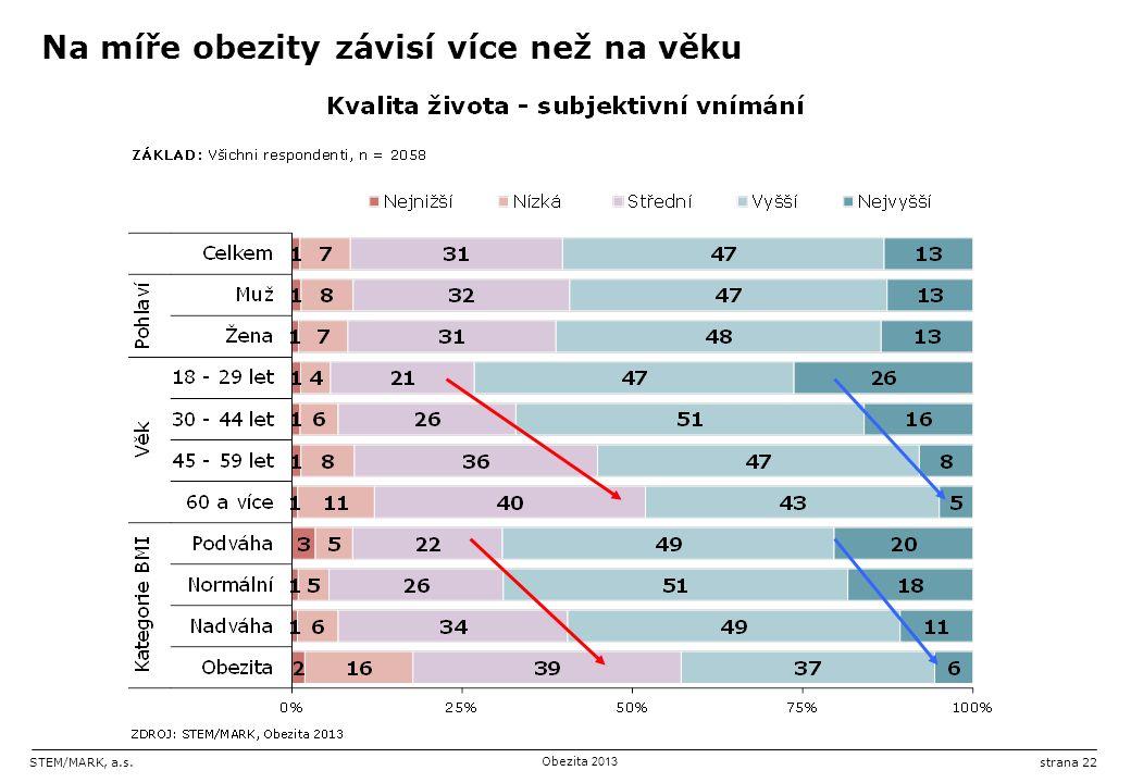 STEM/MARK, a.s.Obezita 2013 strana 22 Na míře obezity závisí více než na věku
