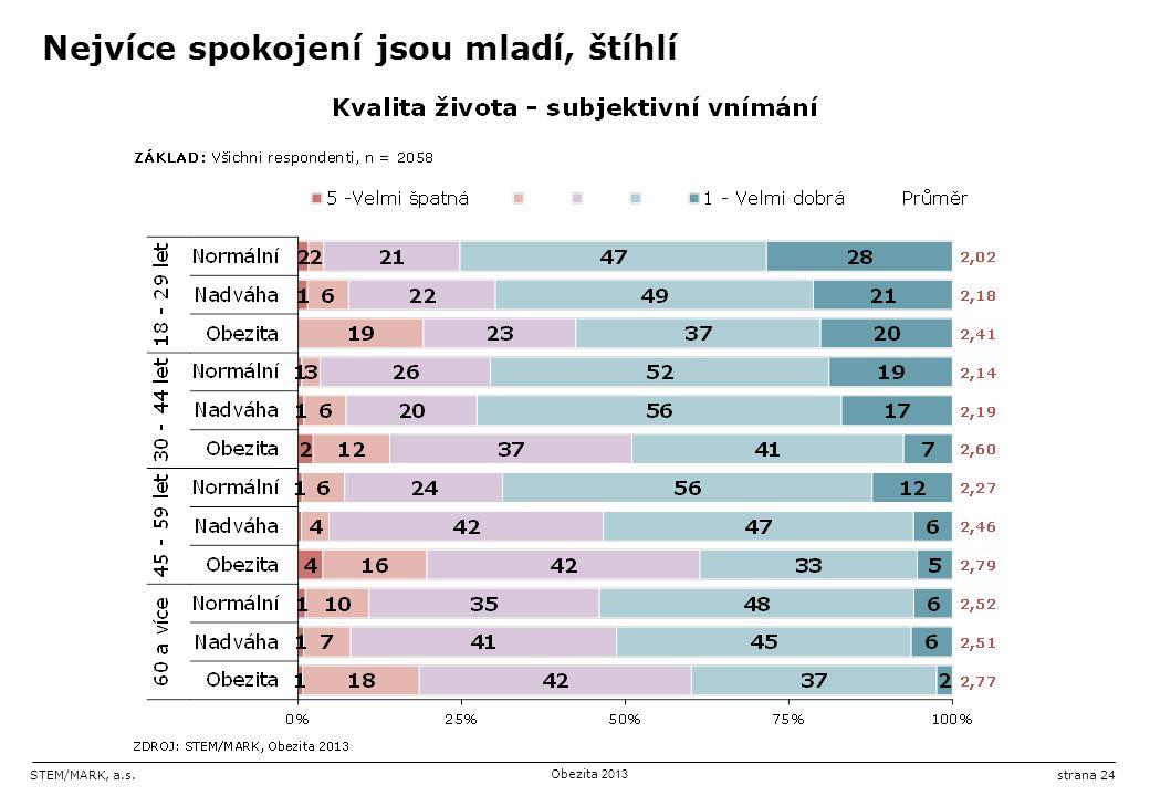 STEM/MARK, a.s.Obezita 2013 strana 24 Nejvíce spokojení jsou mladí, štíhlí