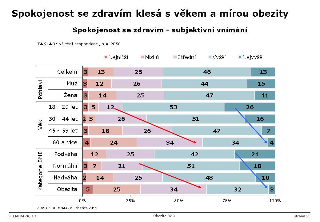 STEM/MARK, a.s.Obezita 2013 strana 25 Spokojenost se zdravím klesá s věkem a mírou obezity