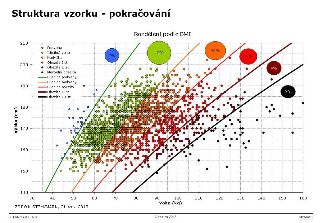 STEM/MARK, a.s.Obezita 2013 strana 3 Struktura vzorku - pokračování