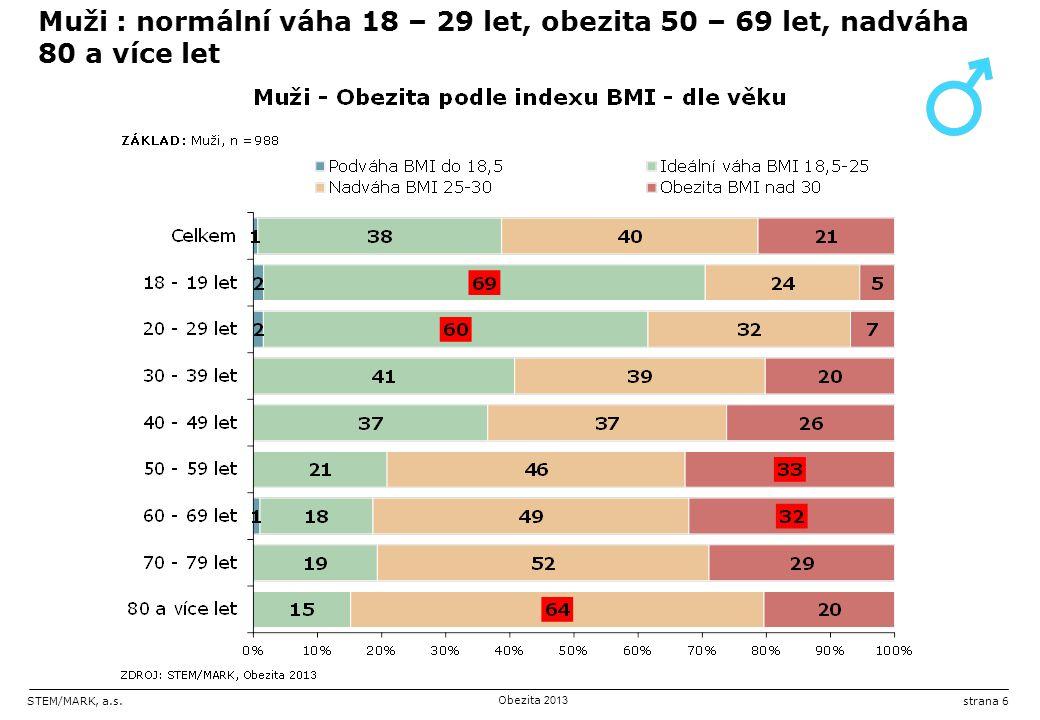 STEM/MARK, a.s.Obezita 2013 strana 6 Muži : normální váha 18 – 29 let, obezita 50 – 69 let, nadváha 80 a více let