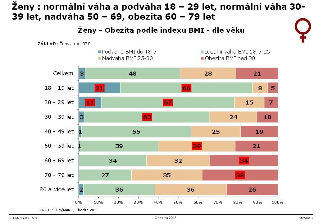 STEM/MARK, a.s.Obezita 2013 strana 7 Ženy : normální váha a podváha 18 – 29 let, normální váha 30- 39 let, nadváha 50 – 69, obezita 60 – 79 let