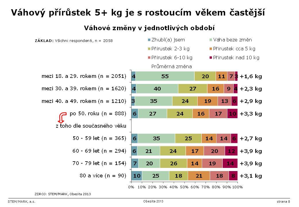 STEM/MARK, a.s.Obezita 2013 strana 8 Váhový přírůstek 5+ kg je s rostoucím věkem častější