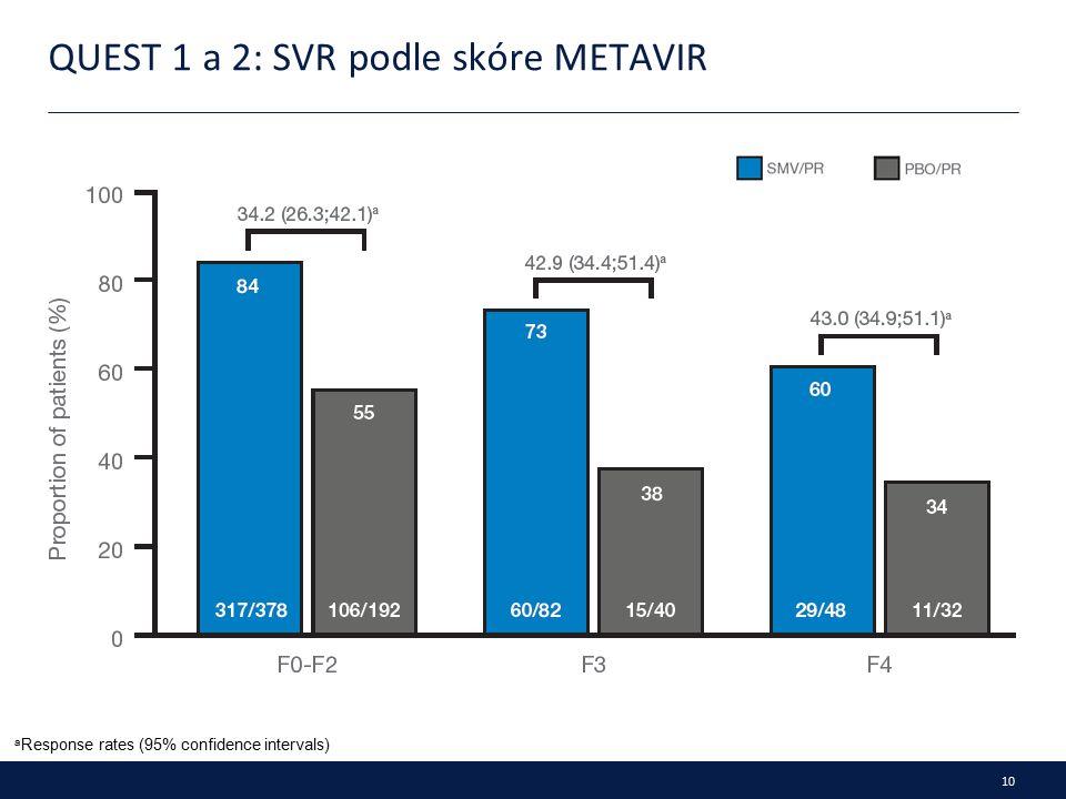 10 QUEST 1 a 2: SVR podle skóre METAVIR a Response rates (95% confidence intervals)