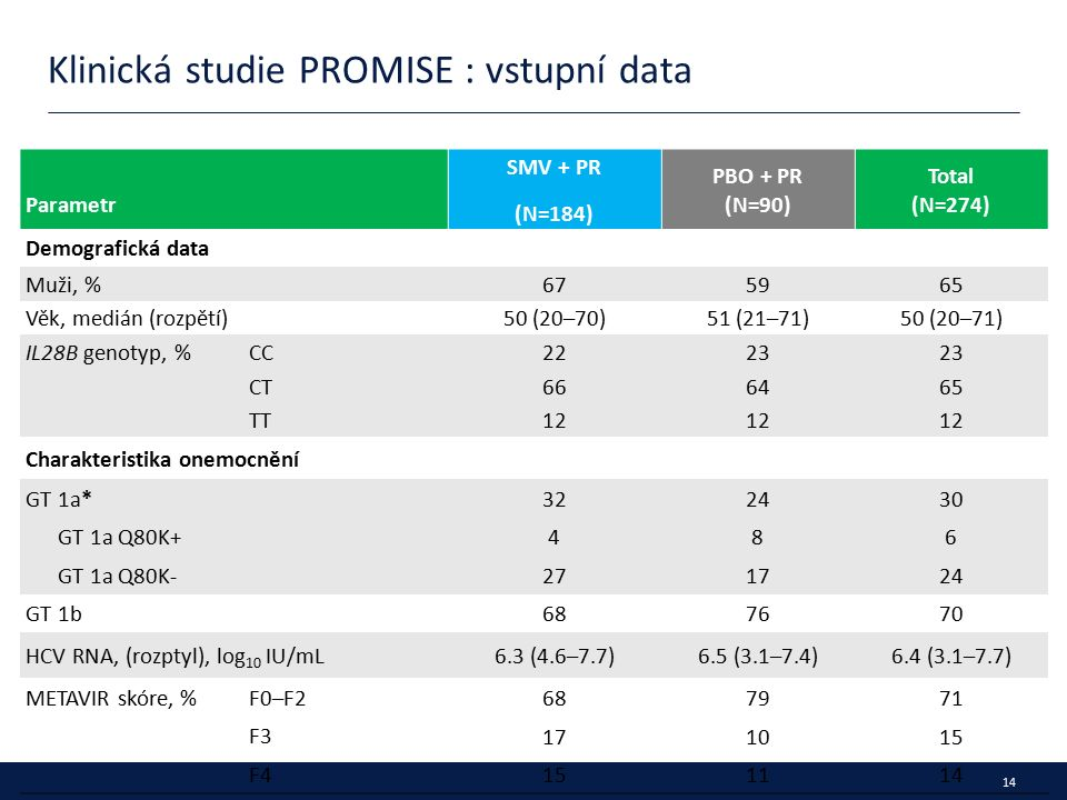 14 Klinická studie PROMISE : vstupní data Parametr SMV + PR (N=184) PBO + PR (N=90) Total (N=274) Demografická data Muži, %675965 Věk, medián (rozpětí)50 (20–70)51 (21–71)50 (20–71) IL28B genotyp, %CC2223 CT666465 TT12 Charakteristika onemocnění GT 1a* 322430 GT 1a Q80K+ 486 GT 1a Q80K- 271724 GT 1b 687670 HCV RNA, (rozptyl), log 10 IU/mL6.3 (4.6–7.7)6.5 (3.1–7.4)6.4 (3.1–7.7) METAVIR skóre, %F0–F2 687971 F3 171015 F4 151114