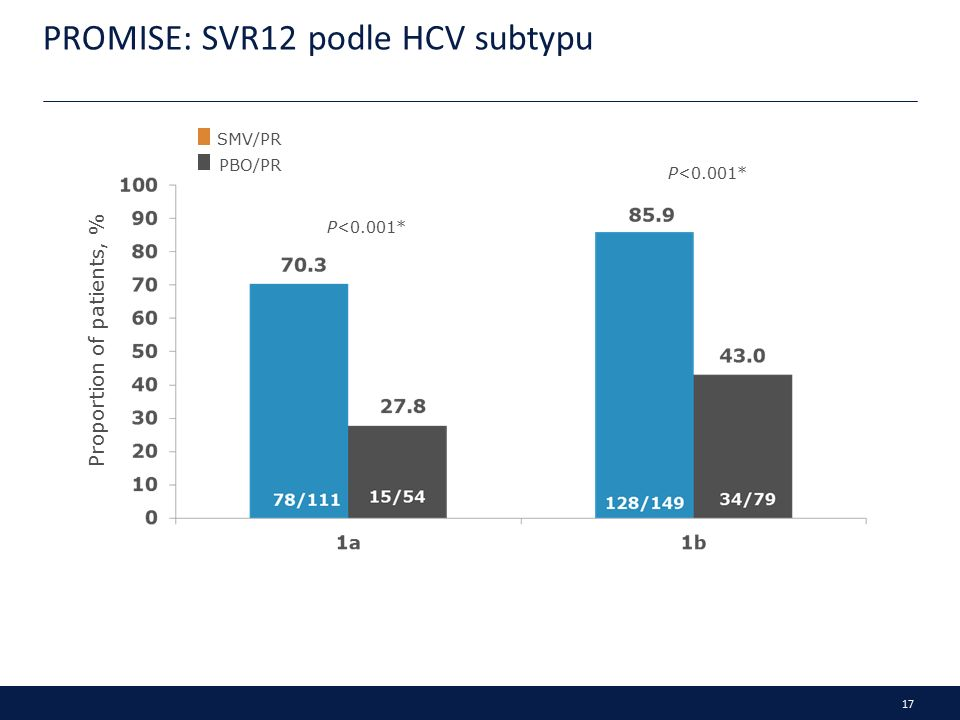 17 PROMISE: SVR12 podle HCV subtypu Proportion of patients, % SMV/PR PBO/PR P<0.001*